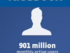 Facebook reports 901 million monthly active users