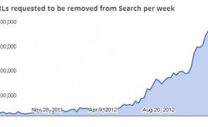 Google copyright graph