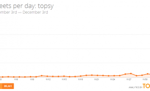 "Apple Buys the Social Media Analytics Firm ""Topsy"""