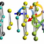 Unusual magnetic behavior observed at a material interface