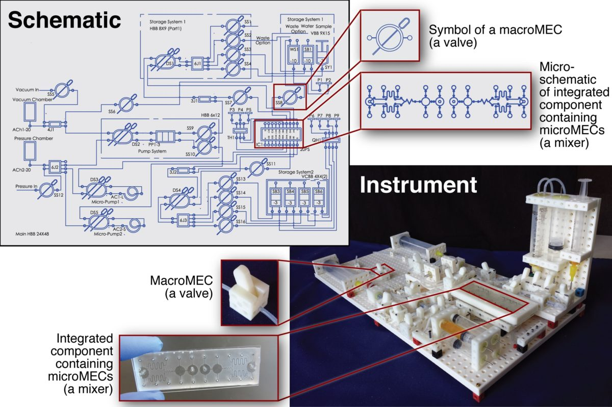 Building Lab Instruments One Block at a Time. 3D-printed Lego-like Science Tools