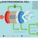 Cornell Scientists propose novel carbon-capture electrochemical cell