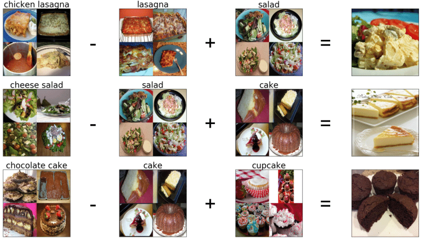 "MIT's AI System ""Pic2Recipe"" Predicts recipes from photos"